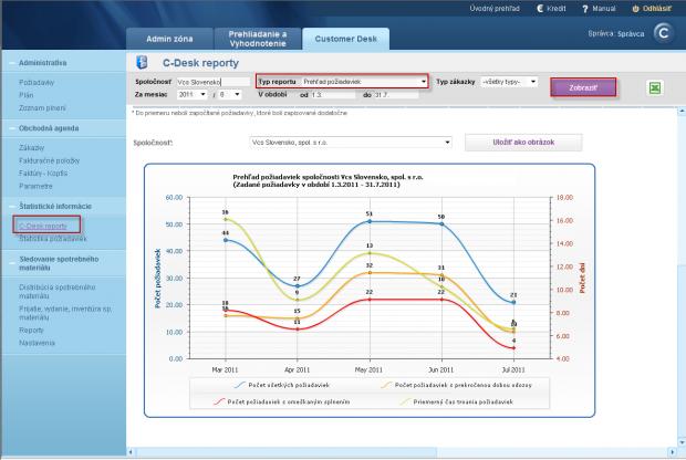 Výstupný report - Štatistika požiadaviek z helpdesku na zákazníka