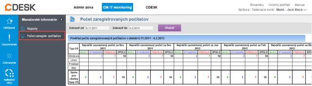 Počty zaregistrovaných PC v CM rozdelený podľa typu licencie