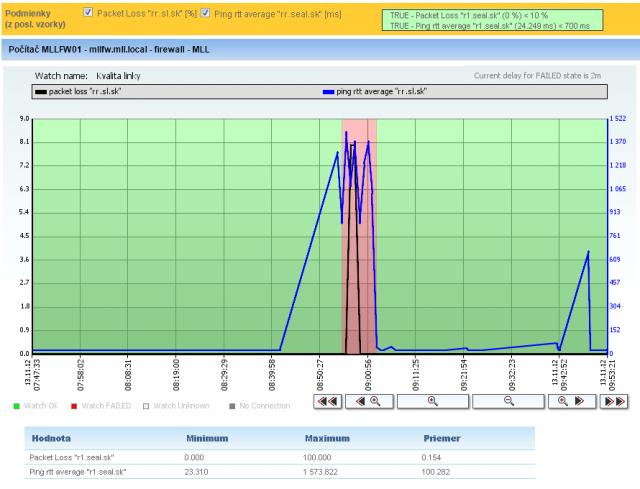 Príklad nameraných údajov Ping RTT a Packet loss na nekvalitnej linke
