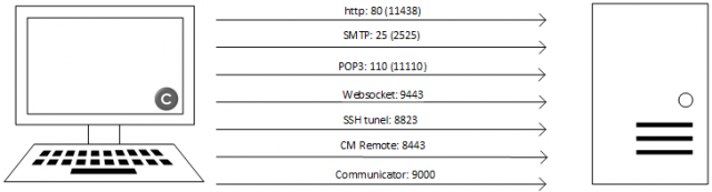 Obrázok 2 - Komunikačné porty medzi klientom aserverom