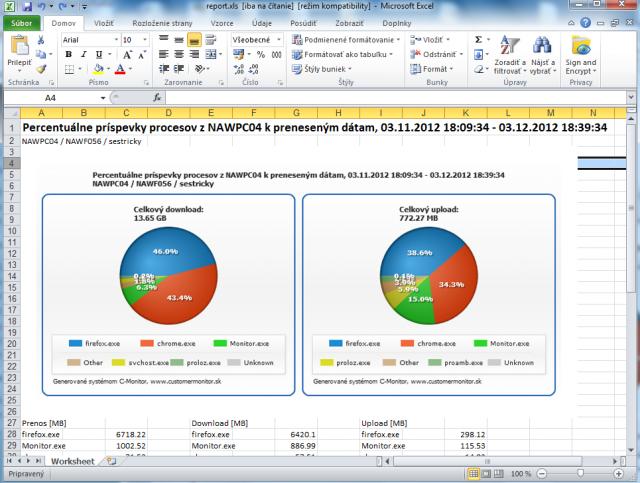 Percentuálne príspevky procesov k preneseným dátam - export do .xls