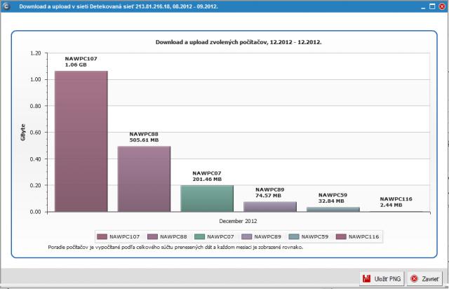 Grafický výstup celkového prenosu dát za dva mesiace