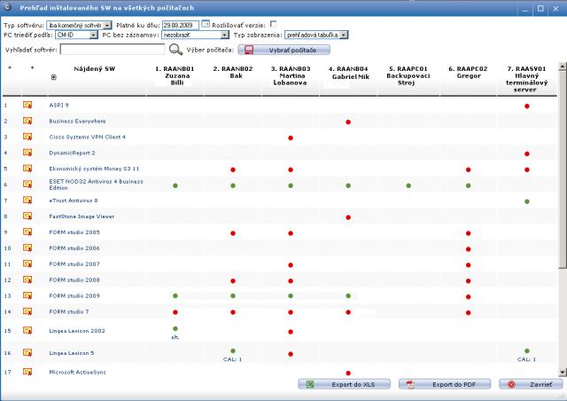 Príklad zostavy Prehľad inštalovaného softvéru na počítačoch