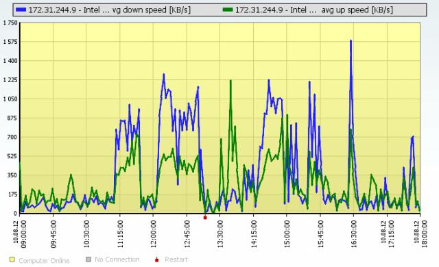 Ilustrácia Online informácií s prenosom na sieťovej karte, keď SQL server BOL preťažený.