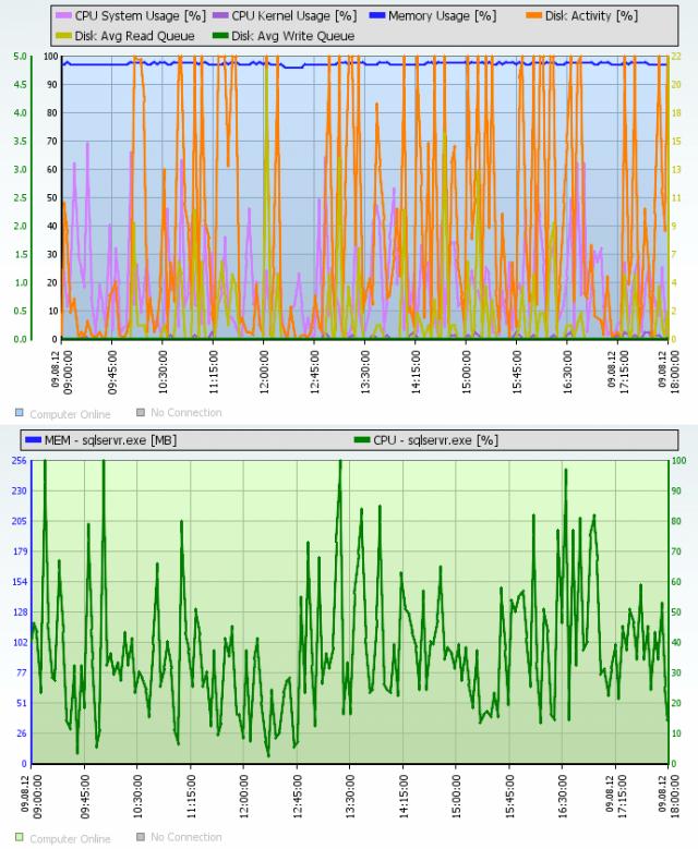 Ilustračný obrázok Online informácií z SQL servera, keď server nie je preťažený. Aj napriek vysokej aktivite disku nedochádza k zvyšovaniu hodnoty Disk queue (stále je max 1)