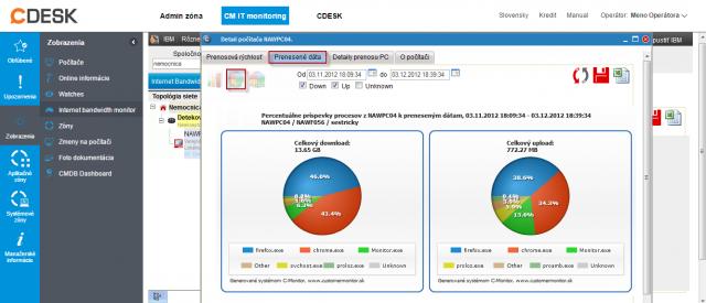 Internet bandwith monitor -  detailný pohľad na prenosy počítača v grafickej forme
