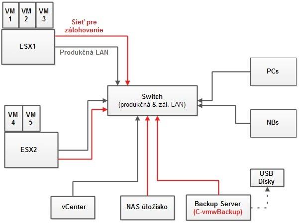 Topológia siete s VMware vSphere a zálohovaním s programom C-vmwBackup